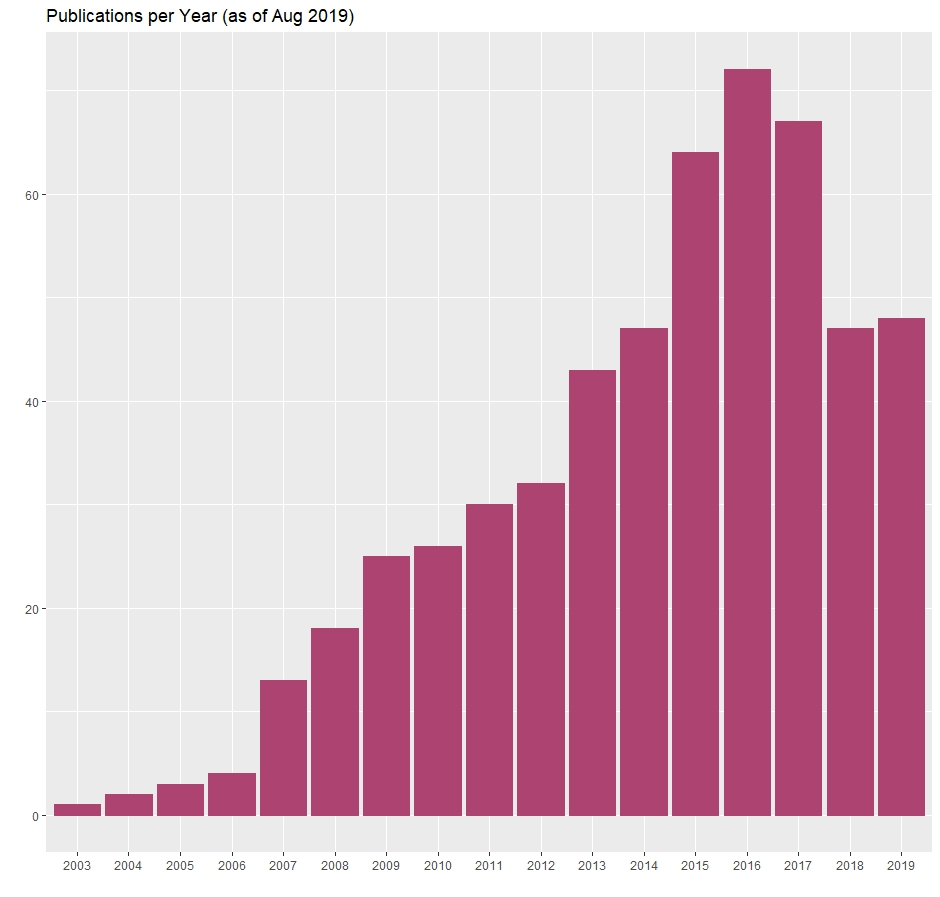 A graph showing the amount of publications of our students per year from 2003 on.